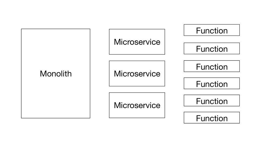 Monolith Microservice Microservice Microservice...