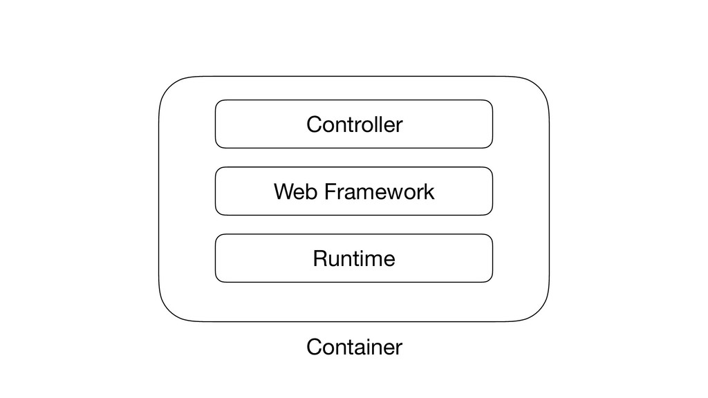 Container Runtime Web Framework Controller Cont...