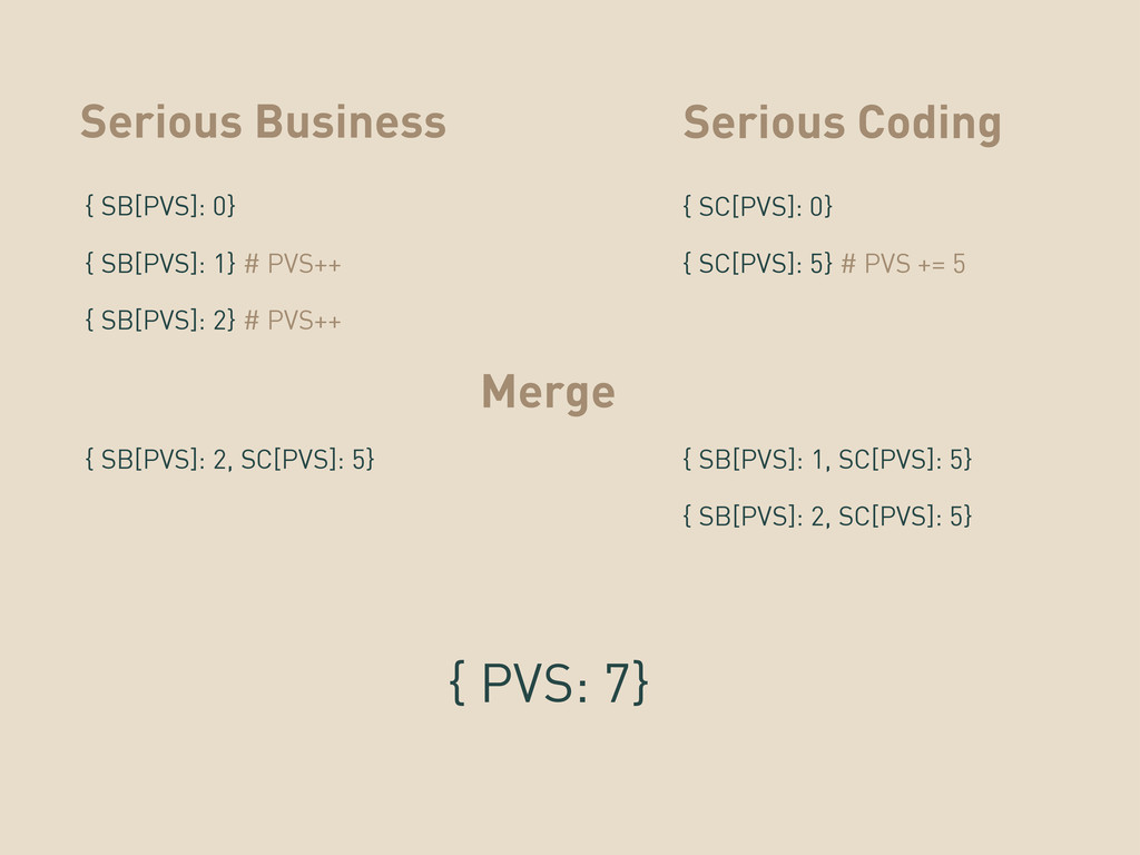 Serious Business { SB[PVS]: 0} Serious Coding {...