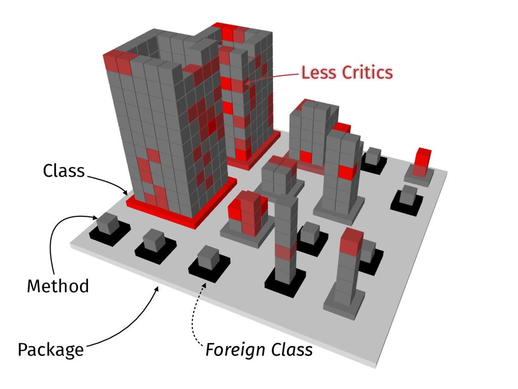 Package Class Method Foreign Class Less Critics
