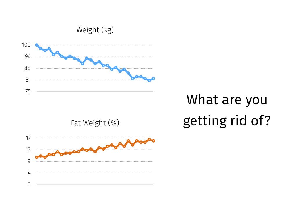 Weight (kg) 75 81 88 94 100 Fat Weight (%) 0 4 ...
