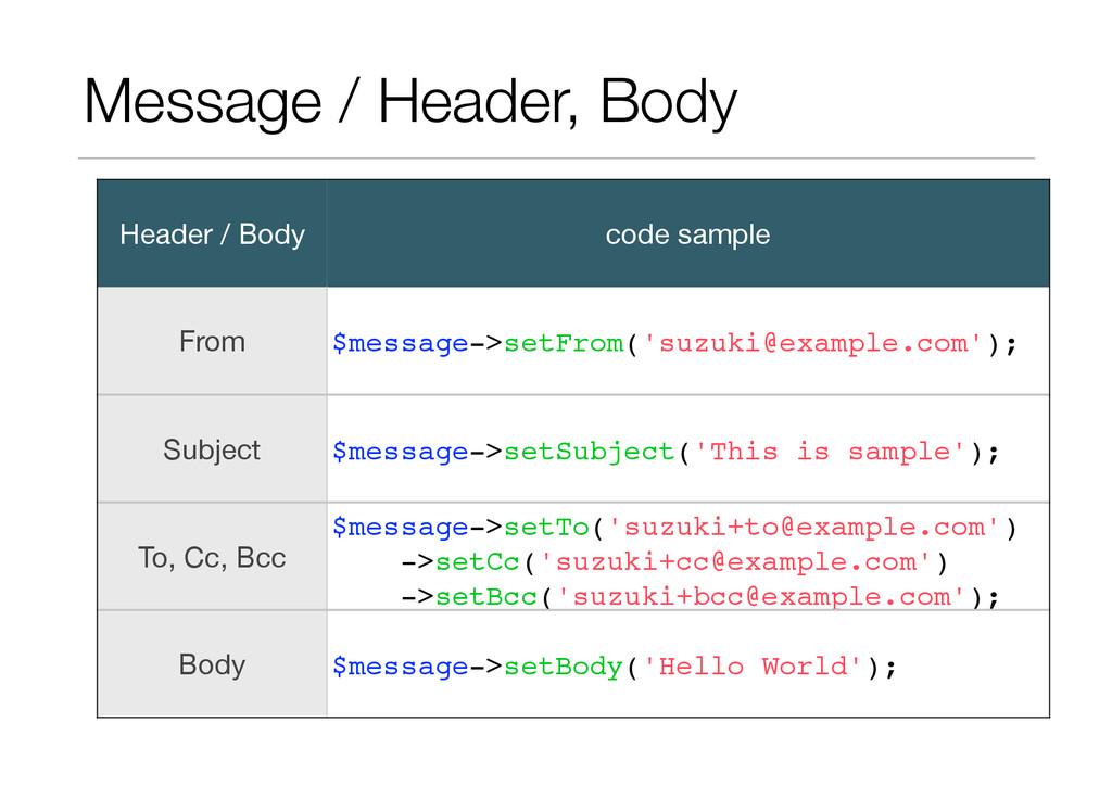 Message / Header, Body Header / Body code sampl...