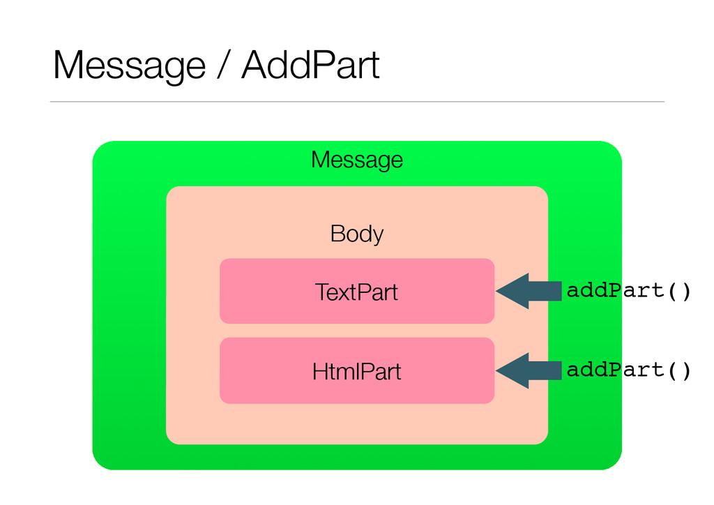 Message Message / AddPart ! Body TextPart HtmlP...