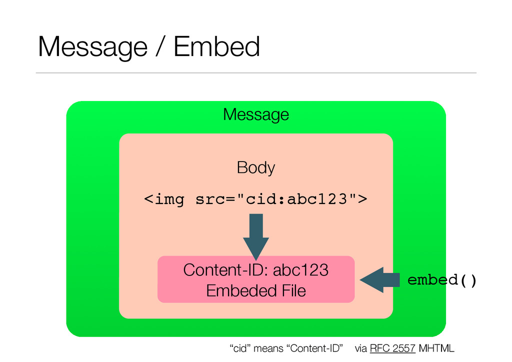 Message / Embed Message ! Body Content-ID: abc1...