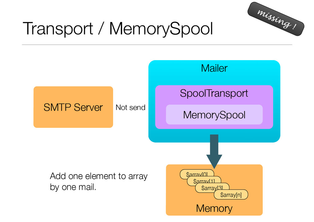 Transport / MemorySpool missing ! Mailer SMTP S...