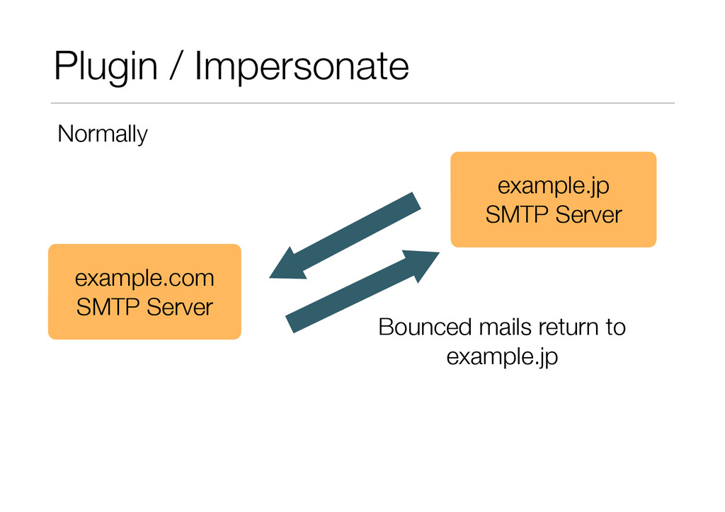 Plugin / Impersonate example.com SMTP Server ex...