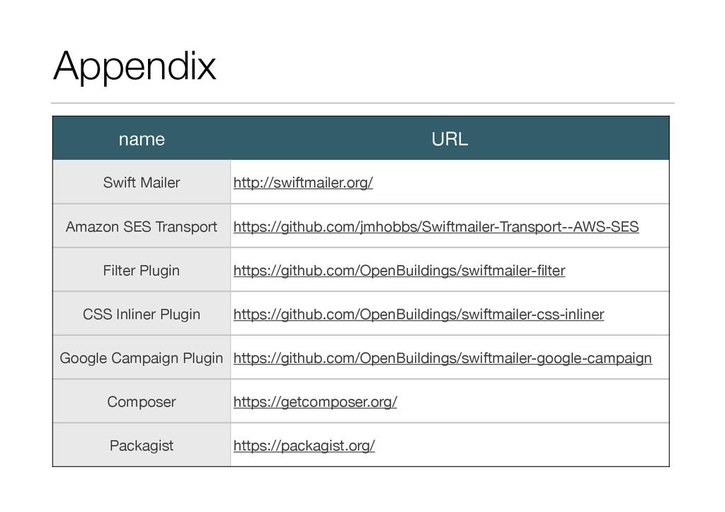 Appendix name URL Swift Mailer http://swiftmail...