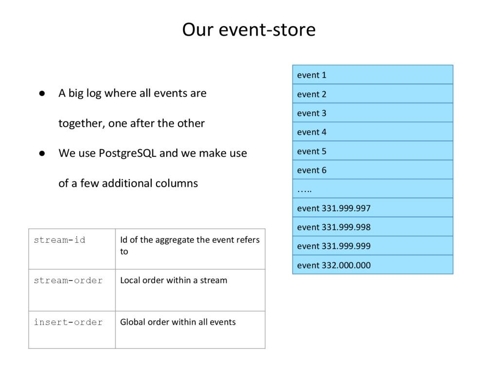 event 1 event 2 event 3 event 4 event 5 event 6...