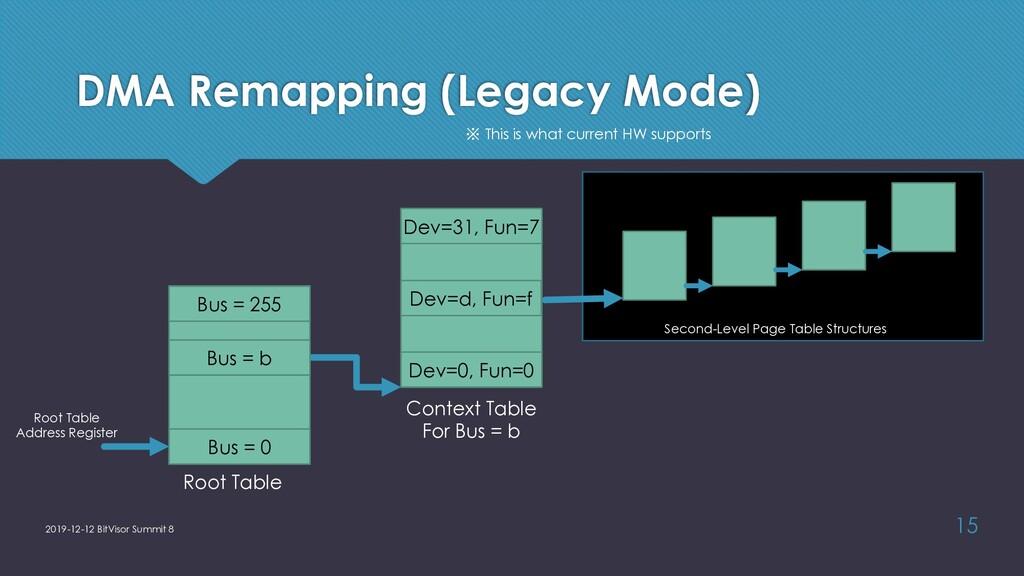 DMA Remapping (Legacy Mode) 2019-12-12 BitVisor...