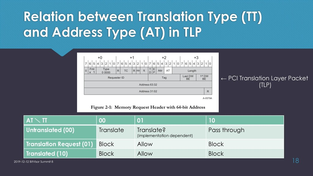 Relation between Translation Type (TT) and Addr...