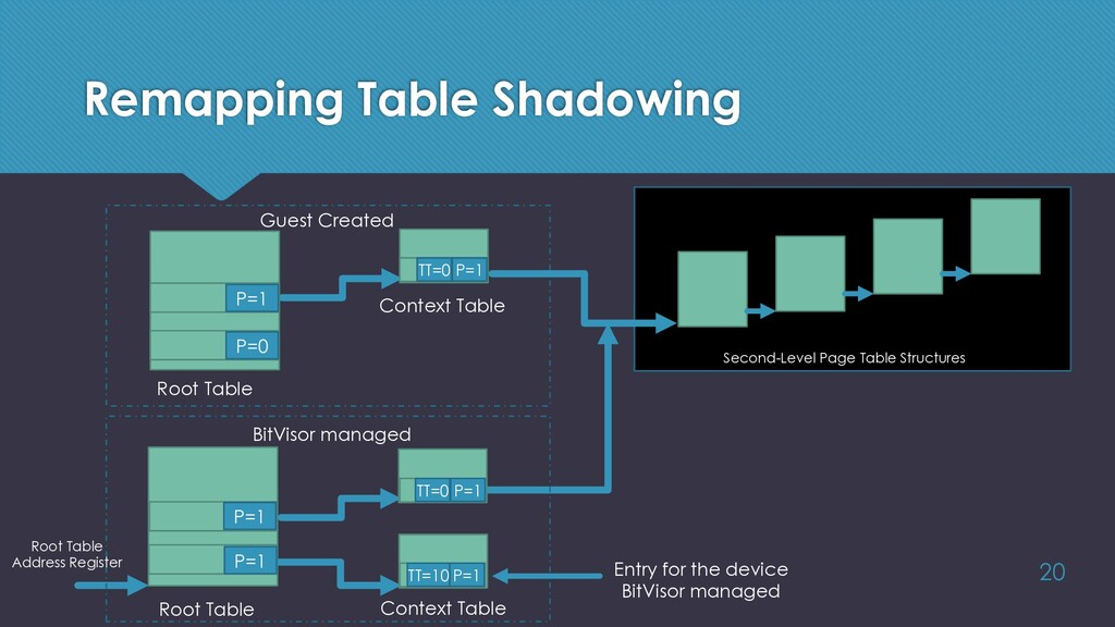 Remapping Table Shadowing 20 Root Table Context...