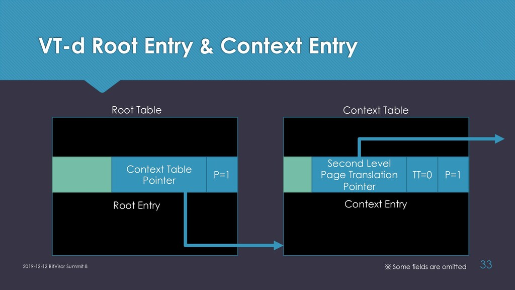 VT-d Root Entry & Context Entry 2019-12-12 BitV...