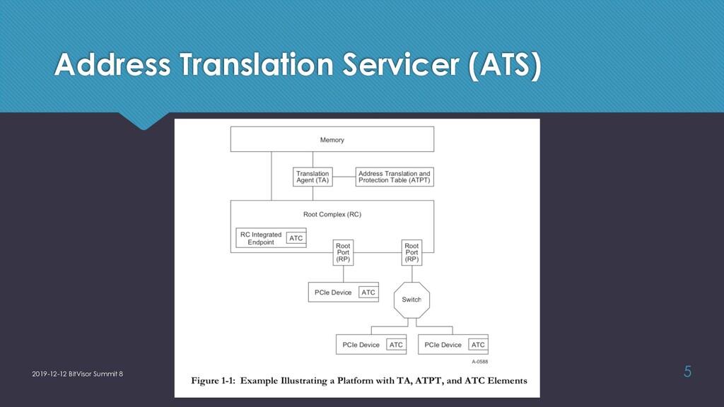 Address Translation Servicer (ATS) 2019-12-12 B...