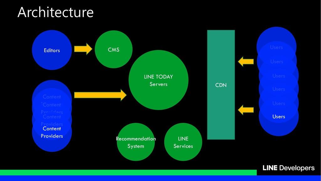Content Providers Editors Users Content Provide...