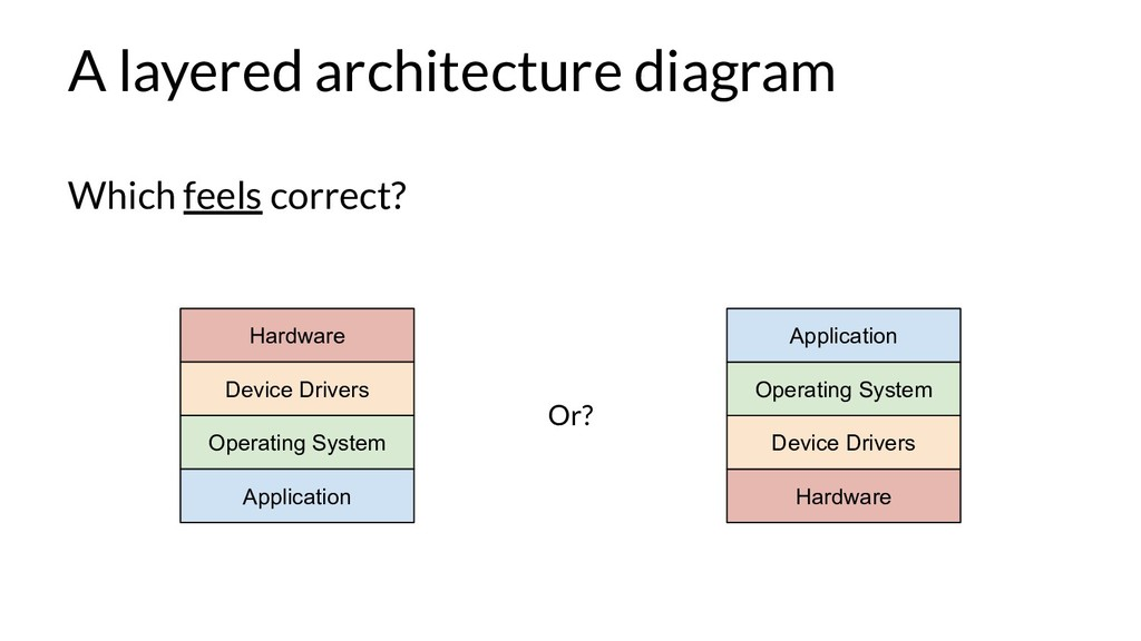 A layered architecture diagram Hardware Device ...