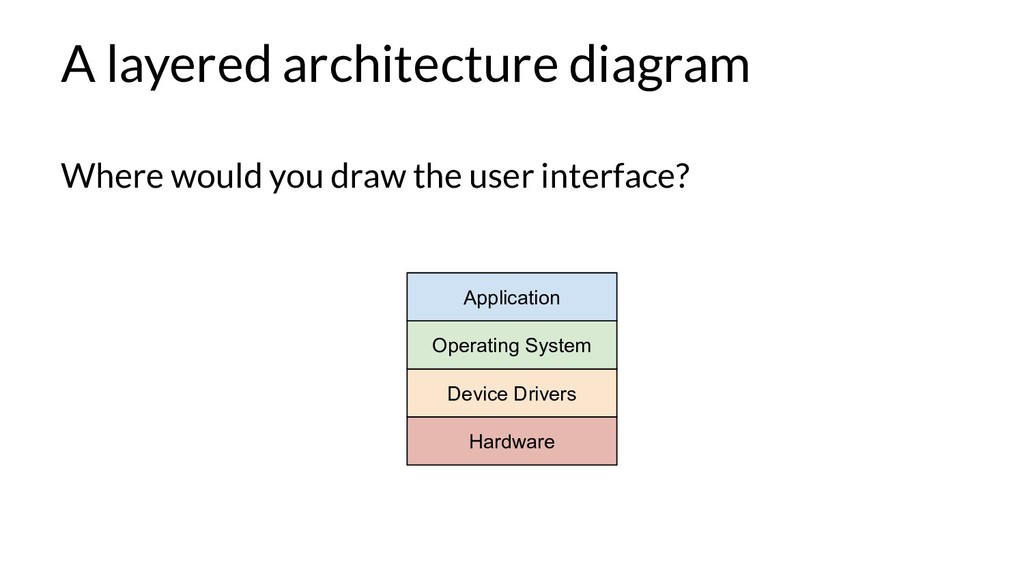 A layered architecture diagram Where would you ...