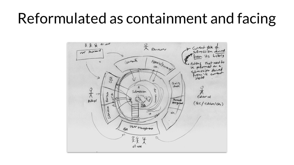 Reformulated as containment and facing