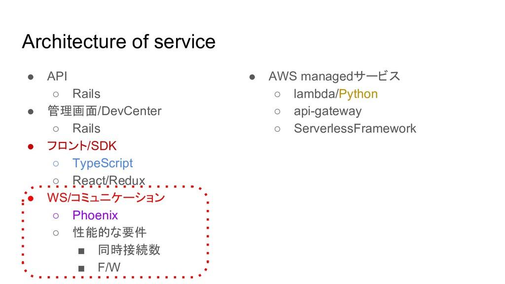 Architecture of service ● API ○ Rails ● 管理画面/De...