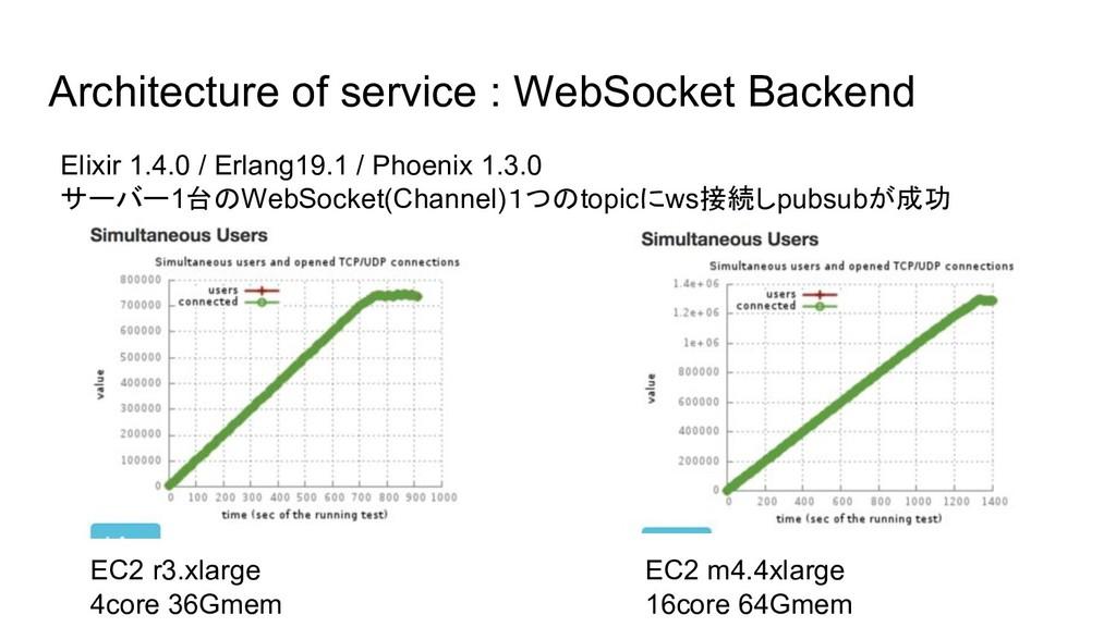 Architecture of service : WebSocket Backend Eli...