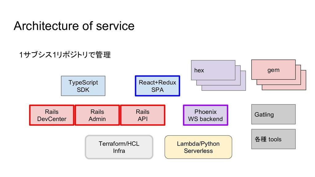 hex gem Architecture of service React+Redux SPA...