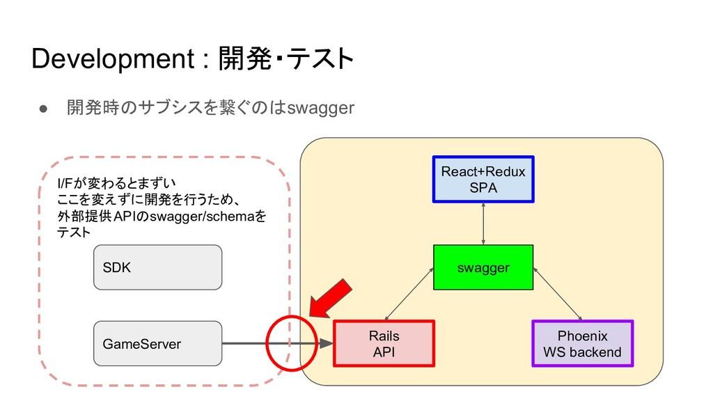 Development : 開発・テスト ● 開発時のサブシスを繋ぐのはswagger Rea...