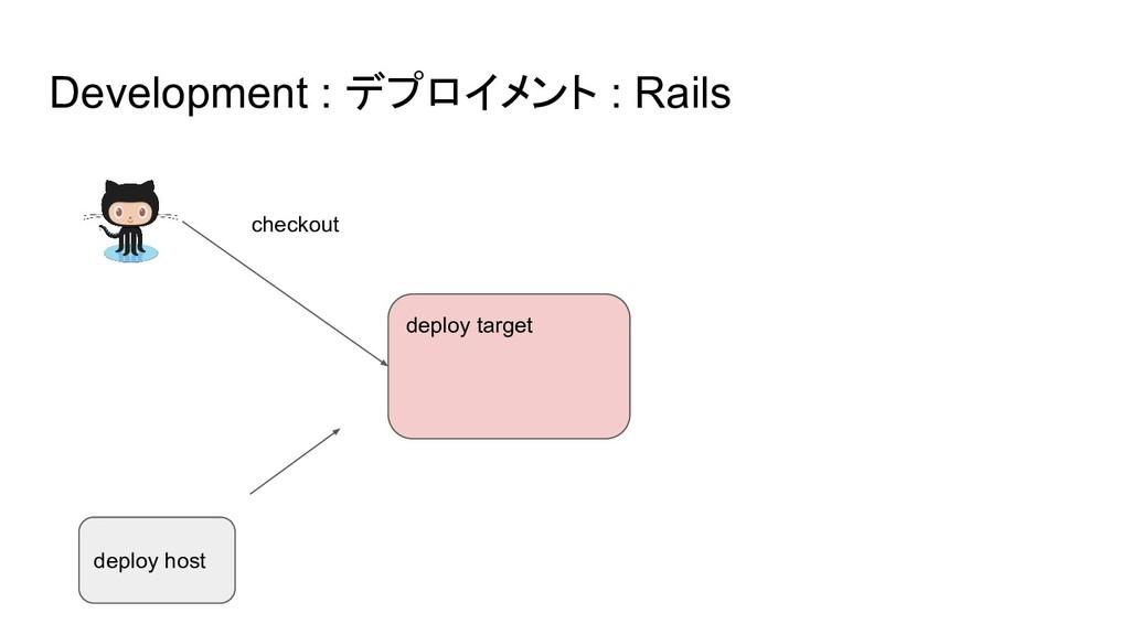 Development : デプロイメント : Rails deploy target dep...