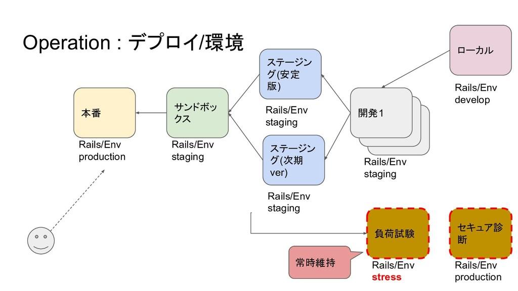 開発1 Operation : デプロイ/環境 本番 サンドボッ クス ステージン グ(安定 ...