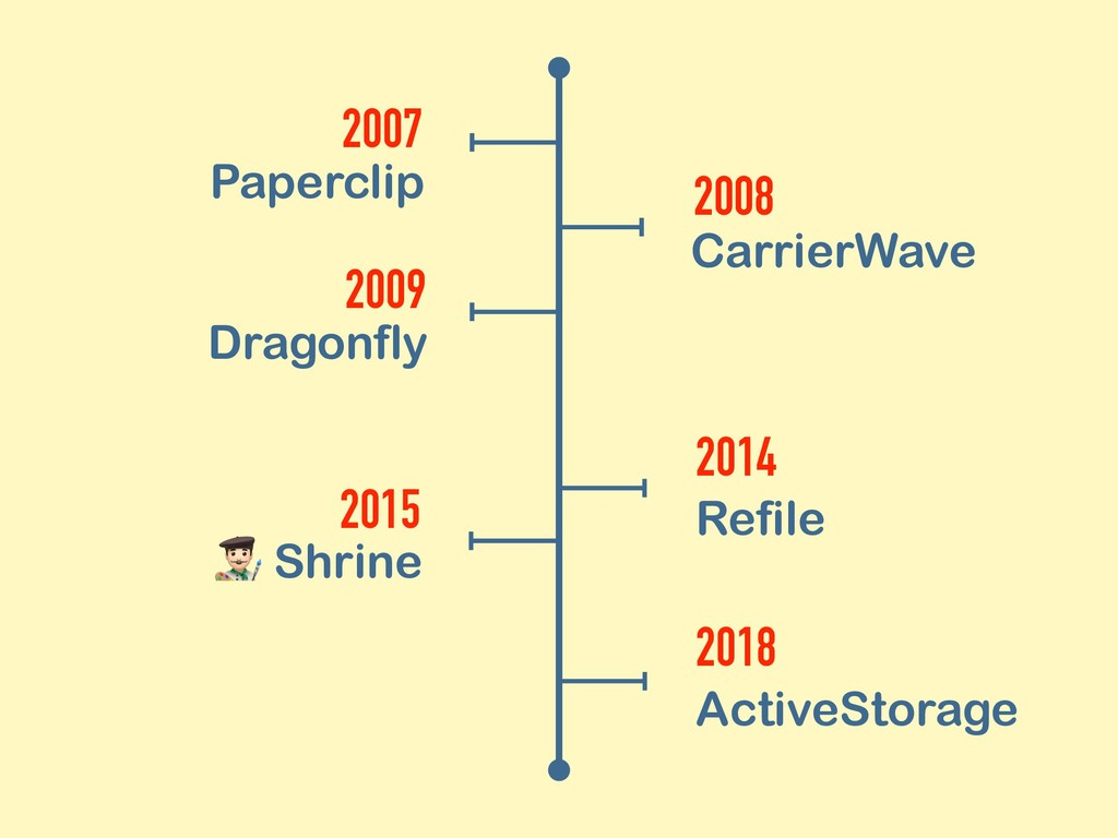 2007 Paperclip 2008 CarrierWave 2014 Refile 201...
