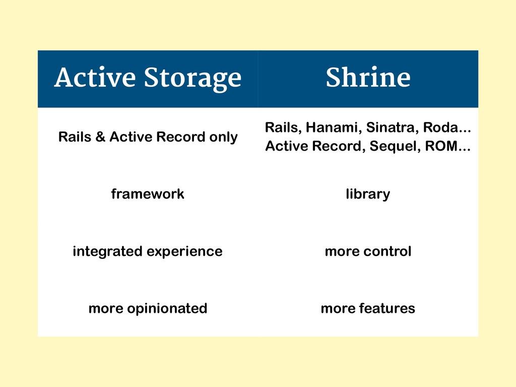 Active Storage Shrine Rails & Active Record onl...