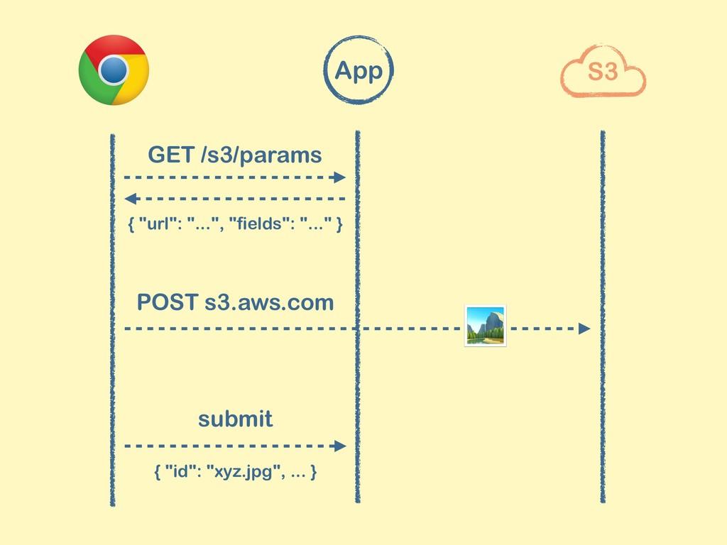 "{ ""url"": ""..."", ""fields"": ""..."" } submit { ""id""..."