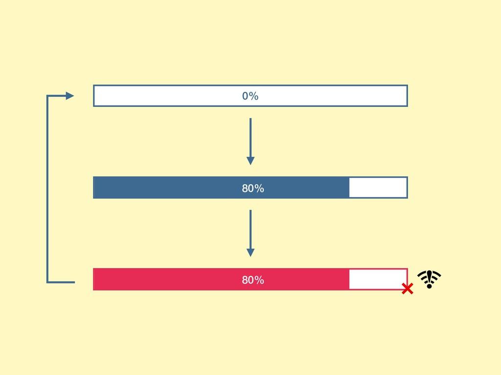0% ❌ 80% 80%