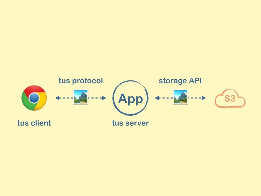 S3  tus protocol storage API tus server tus cli...