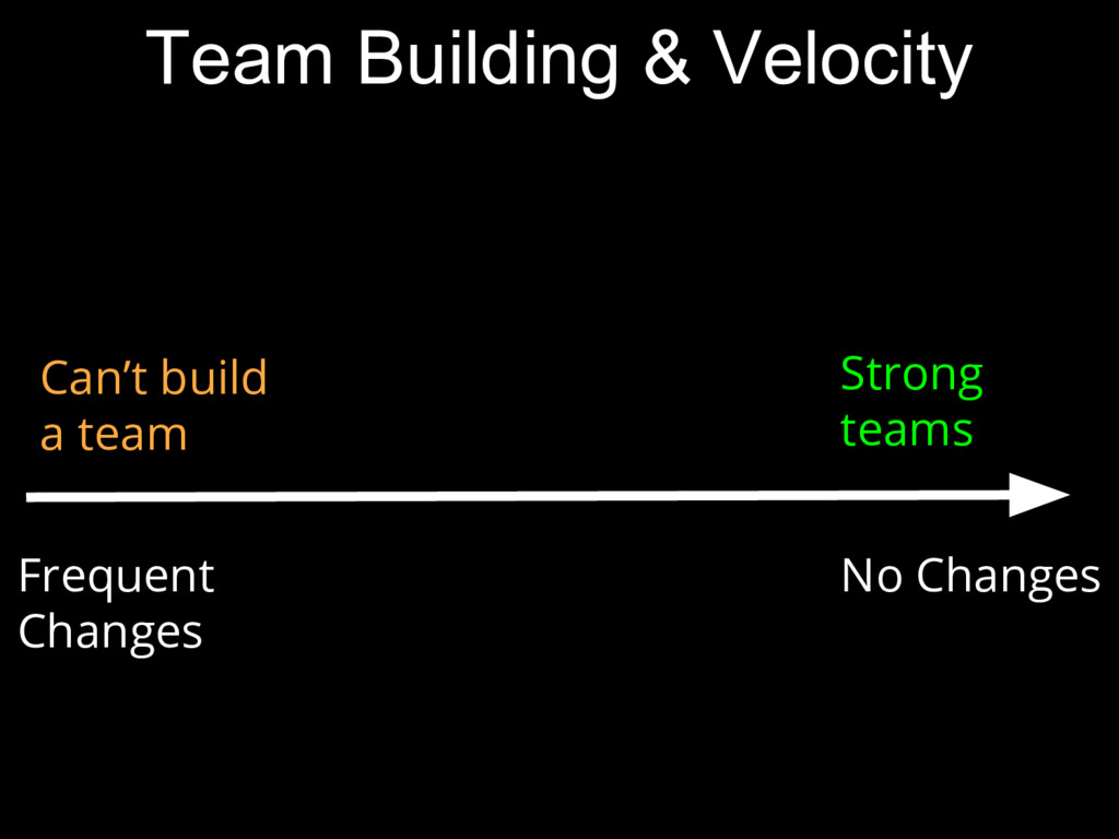 No Changes Frequent Changes Strong teams Can't ...