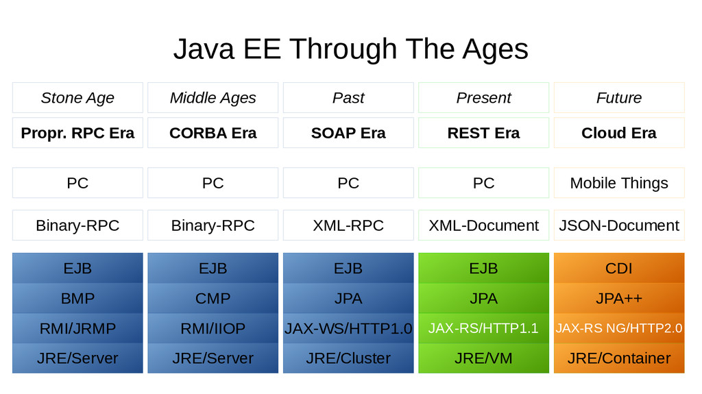 Java EE Through The Ages Propr. RPC Era JRE/Ser...