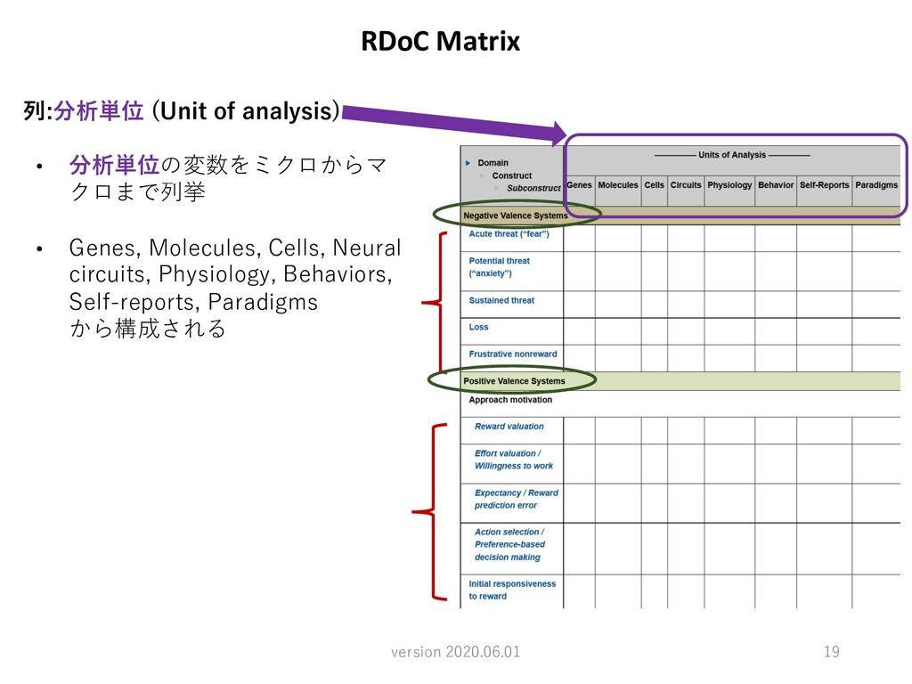 RDoC Matrix version 2020.06.01 19 列:分析単位 (Unit ...