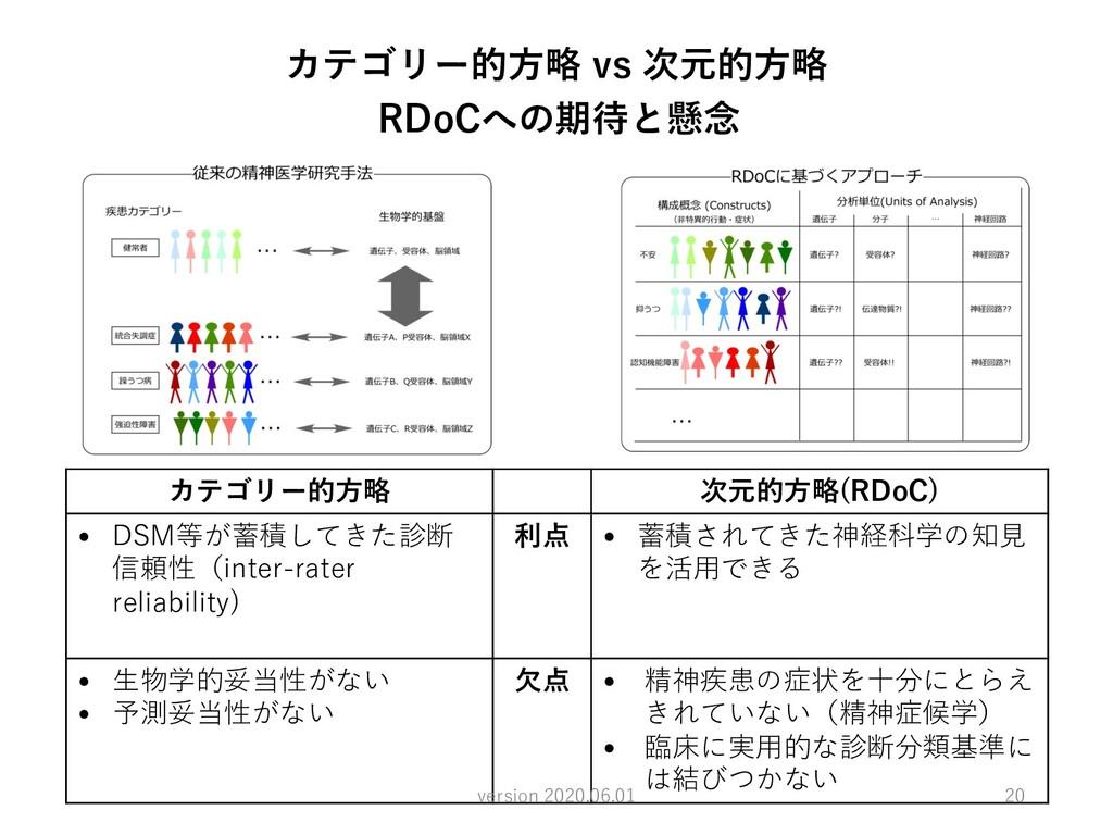カテゴリー的⽅略 vs 次元的⽅略 RDoCへの期待と懸念 カテゴリー的⽅略 次元的⽅略(RD...