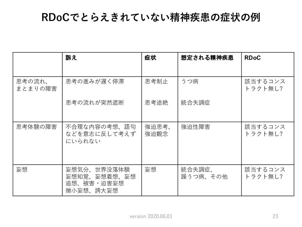 23 version 2020.06.01 RDoCでとらえきれていない精神疾患の症状の例 訴...