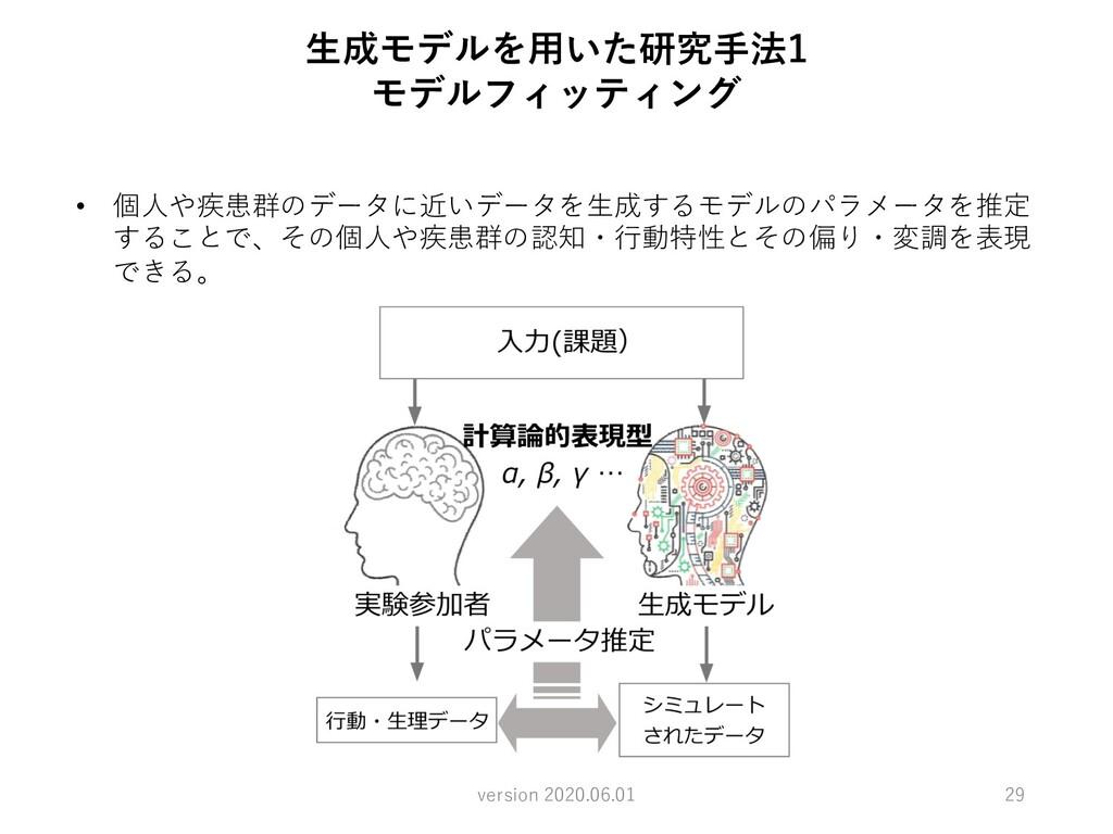 ⽣成モデルを⽤いた研究⼿法1 モデルフィッティング • 個⼈や疾患群のデータに近いデータを⽣成...