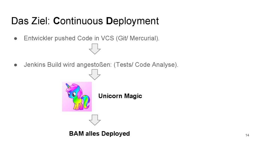 Das Ziel: Continuous Deployment ● Entwickler pu...