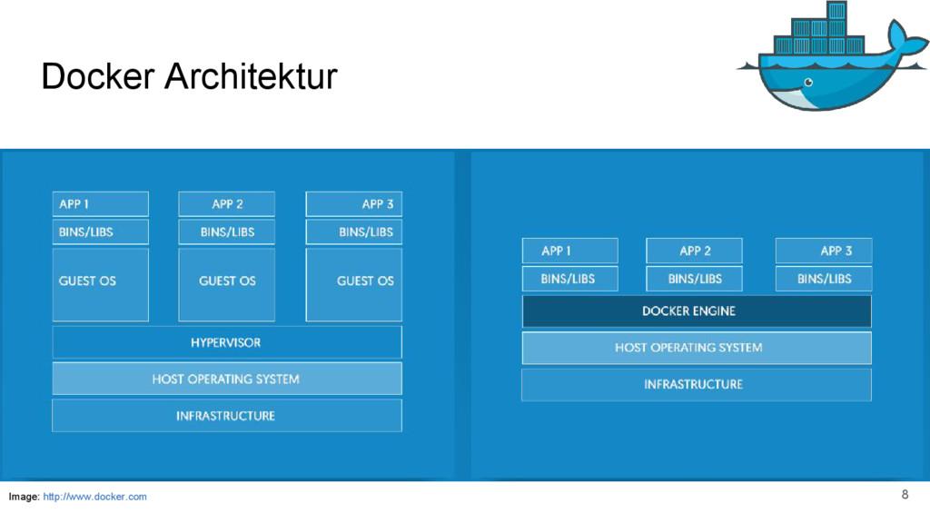 Docker Architektur Image: http://www.docker.com...