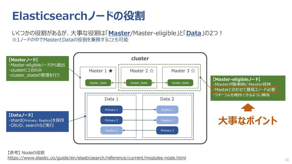 11 Elasticsearchノードの役割 いくつかの役割があるが、大事な役割は「Maste...