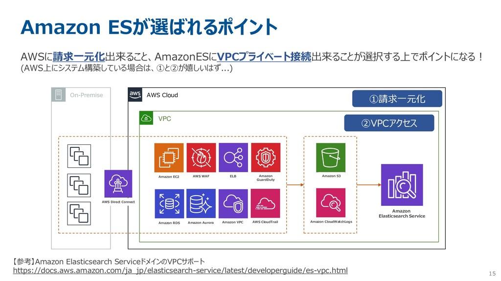 15 Amazon ESが選ばれるポイント AWSに請求一元化出来ること、AmazonESにV...