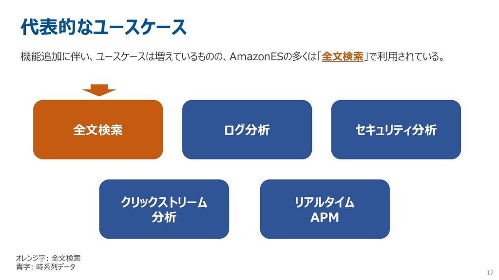 17 代表的なユースケース 機能追加に伴い、ユースケースは増えているものの、AmazonESの...