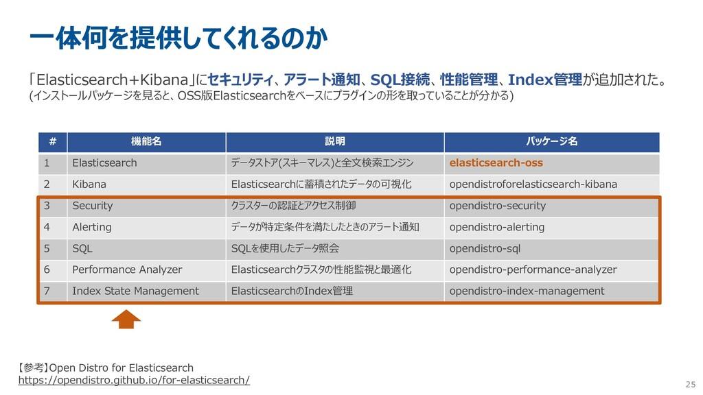 25 一体何を提供してくれるのか 「Elasticsearch+Kibana」にセキュリティ、...