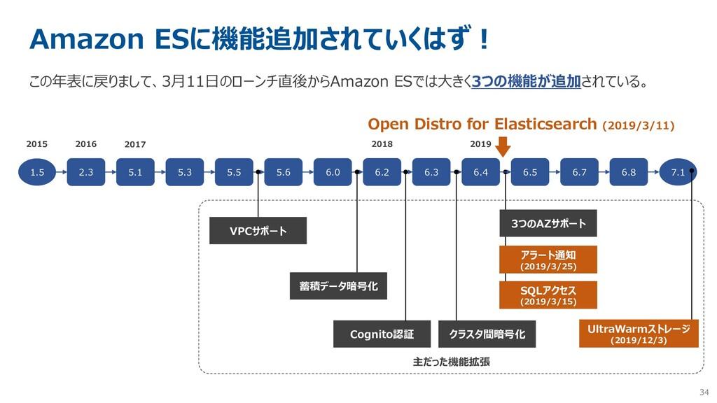 34 Amazon ESに機能追加されていくはず! この年表に戻りまして、3月11日のローンチ...