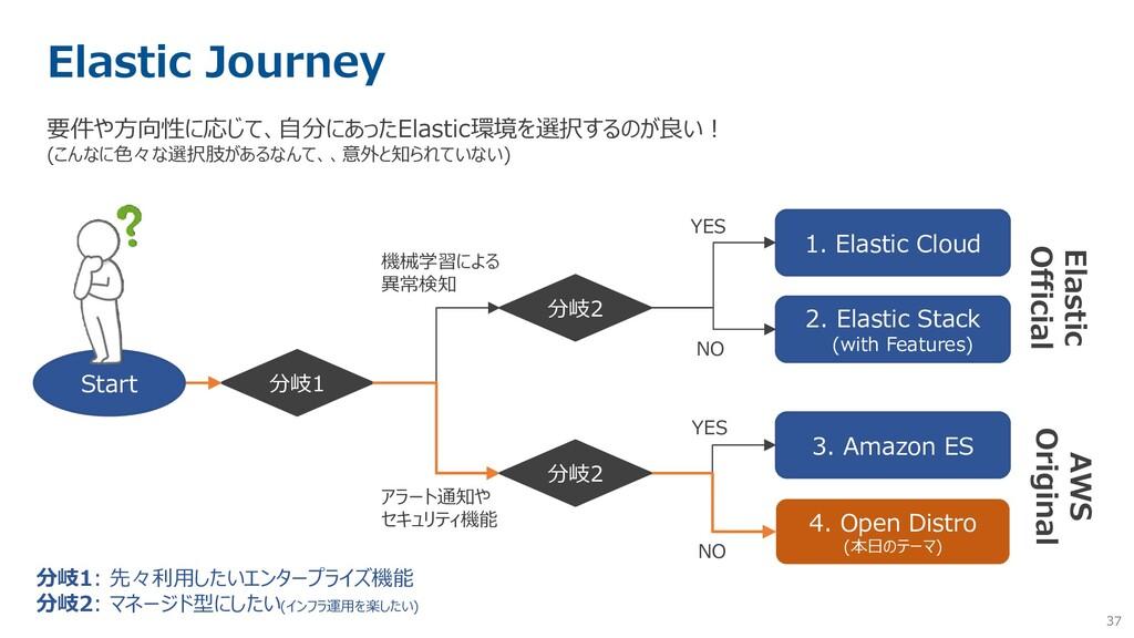 37 Elastic Journey 要件や方向性に応じて、自分にあったElastic環境を選...