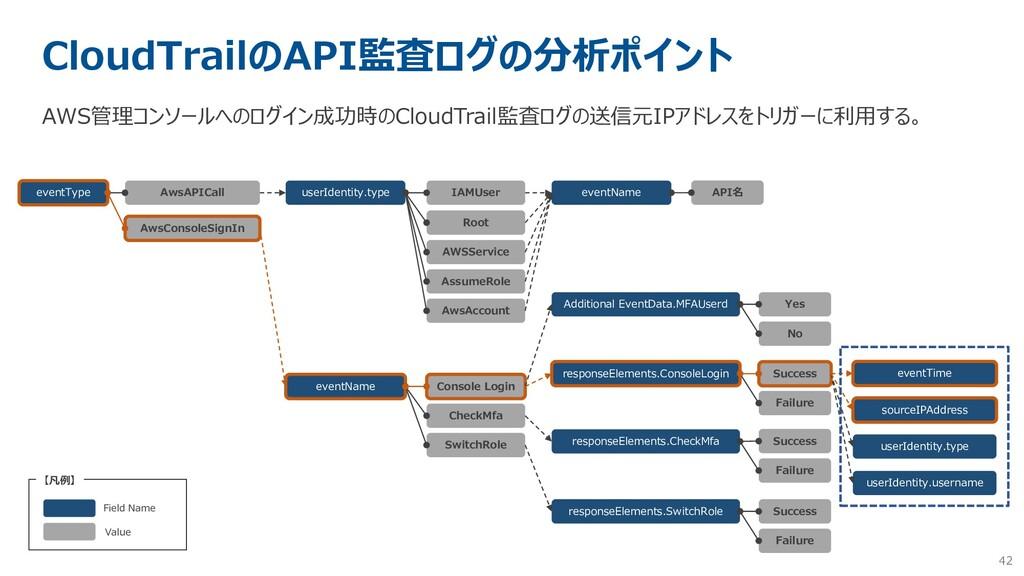 42 CloudTrailのAPI監査ログの分析ポイント AWS管理コンソールへのログイン成功...