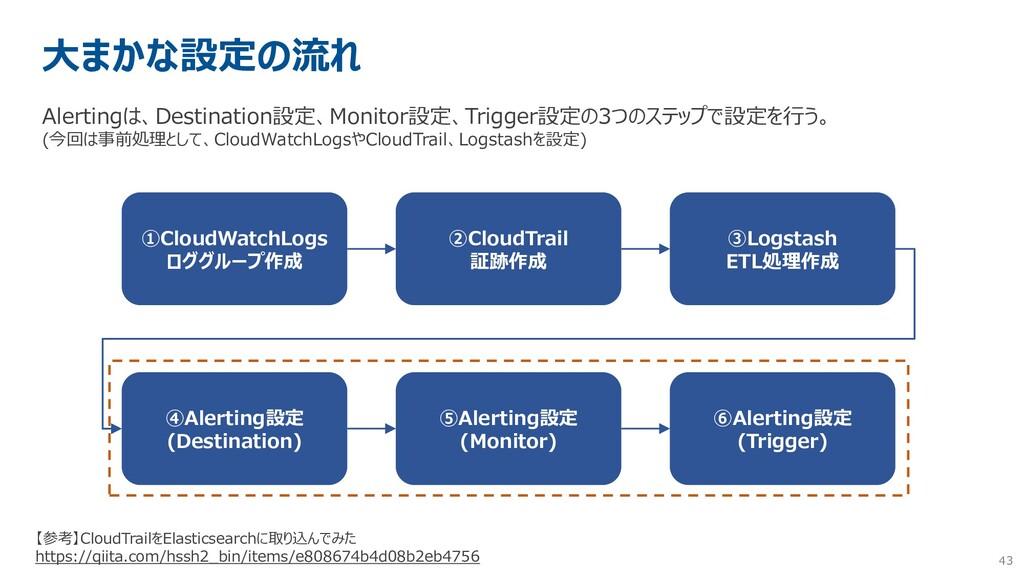 43 大まかな設定の流れ Alertingは、Destination設定、Monitor設定、...