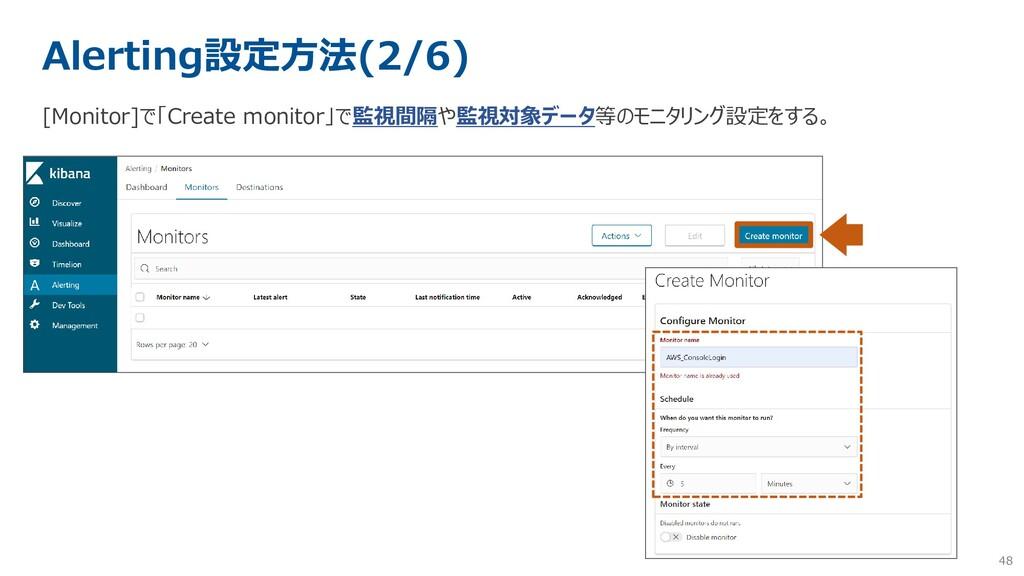 48 Alerting設定方法(2/6) [Monitor]で「Create monitor」...