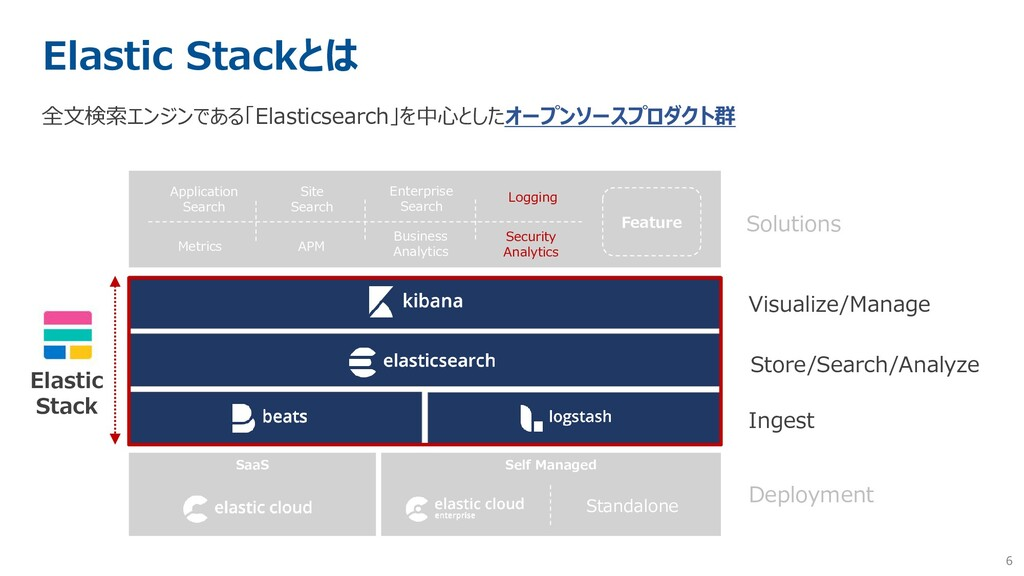6 Elastic Stackとは 全文検索エンジンである「Elasticsearch」を中心...